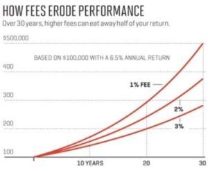 Fees compound annually and severely erode investment returns over time